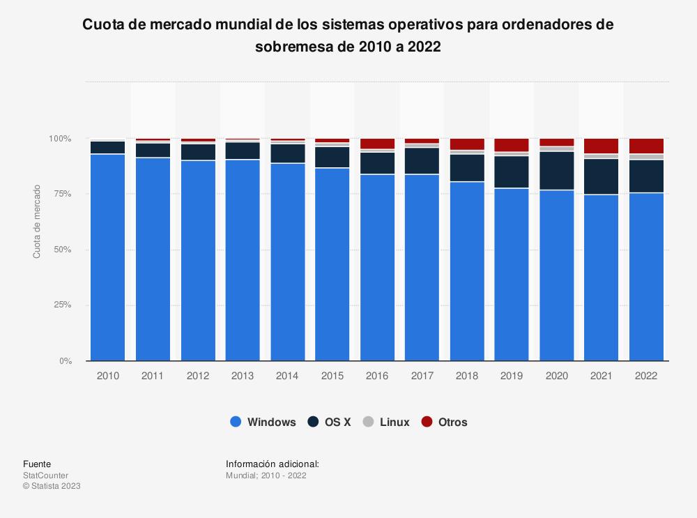 Estadística: Cuota de mercado mundial de los sistemas operativos para ordenadores de sobremesa de 2010 a 2019 | Statista