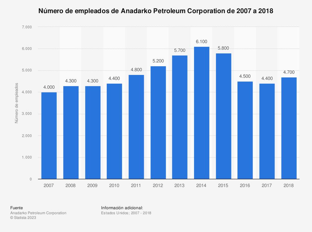Estadística: Número de empleados de Anadarko Petroleum Corporation de 2007 a 2018 | Statista