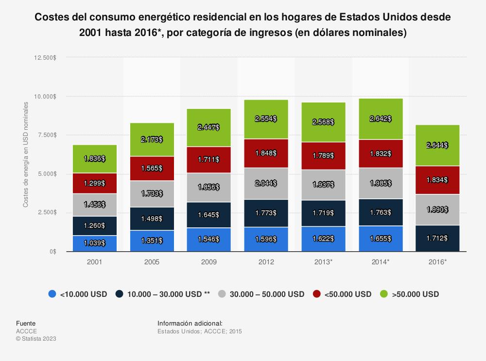 Estadística: Costes del consumo energético residencial en los hogares de Estados Unidos desde 2001 hasta 2016*, por categoría de ingresos (en dólares nominales) | Statista