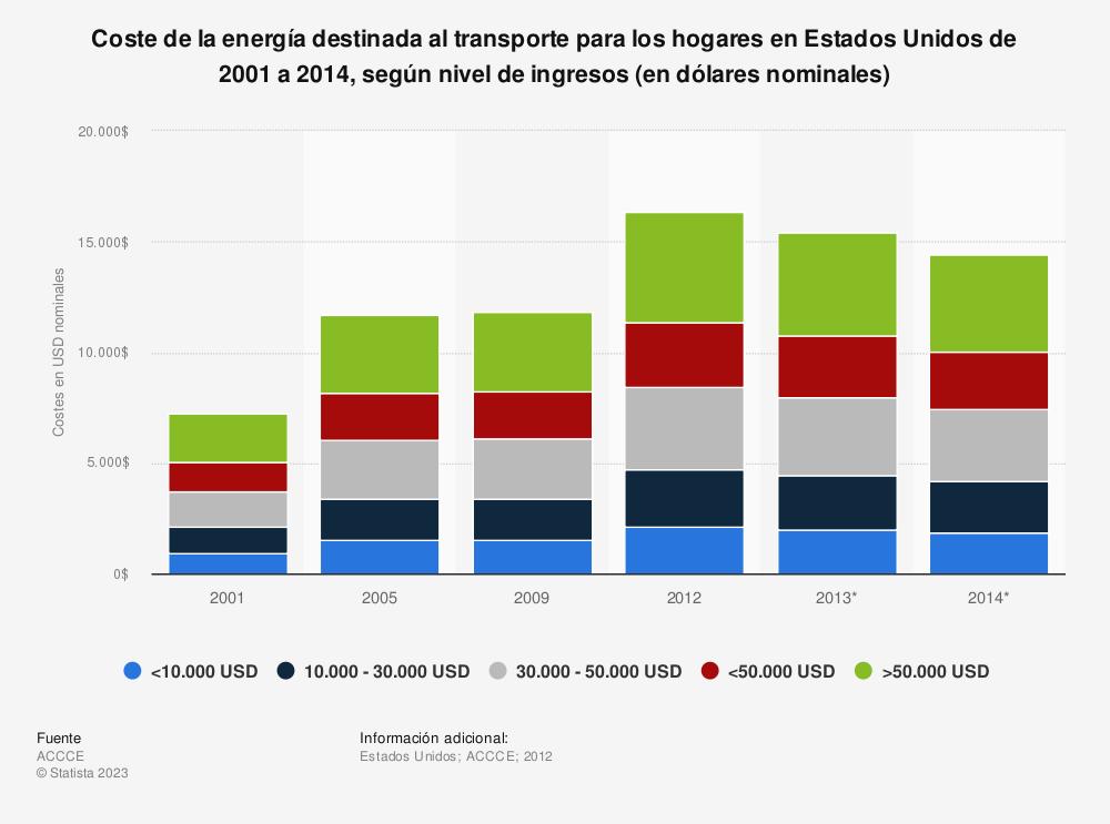 Estadística: Coste de la energía destinada al transporte para los hogares en Estados Unidos de 2001 a 2014, según nivel de ingresos (en dólares nominales) | Statista