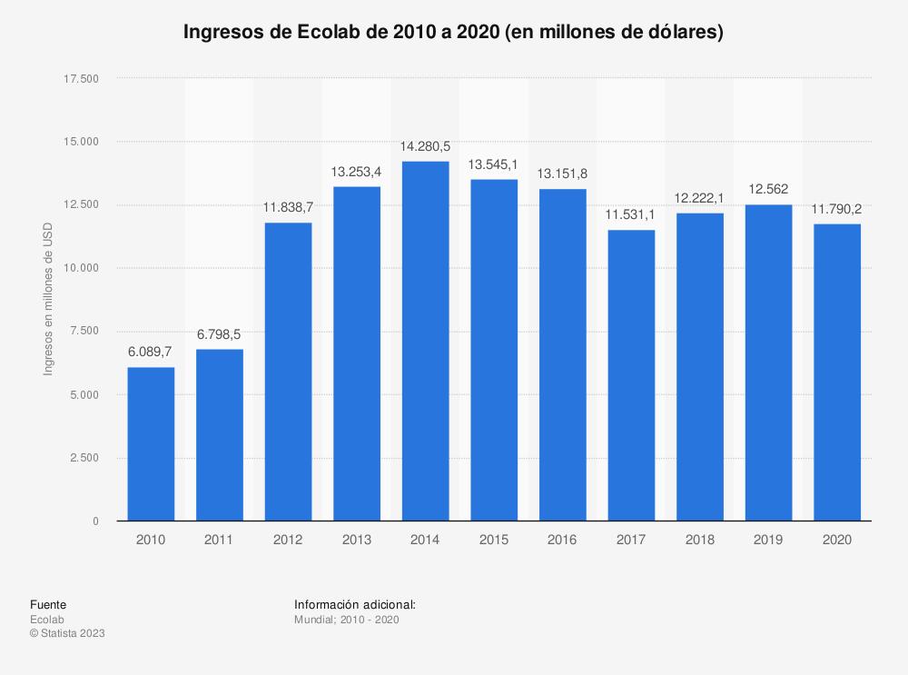 Estadística: Ingresos de Ecolab de 2009 a 2018 (en millones de dólares) | Statista