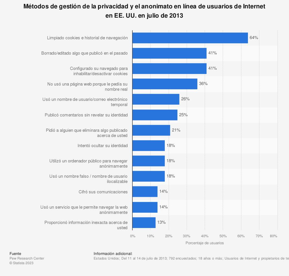Estadística: Métodos de gestión de la privacidad y el anonimato en línea de usuarios de Internet en EE.UU. en julio de 2013 | Statista