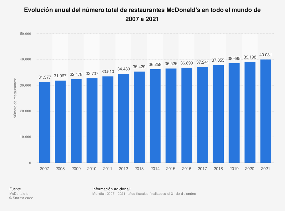 Estadística: Evolución anual del número total de restaurantes McDonald's en todo el mundo de 2006 a 2018 | Statista