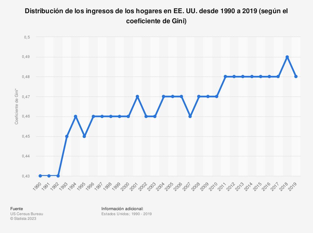 Estadística: Distribución de los ingresos de los hogares en EE.UU. desde 1990 a 2019 (según el coeficiente de Gini)   Statista