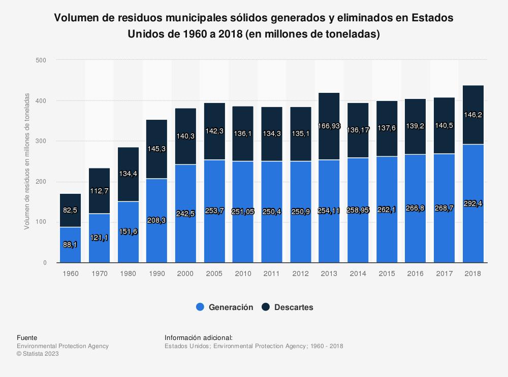 Estadística: Volumen de residuos municipales sólidos generados y eliminados en Estados Unidos de 1960 a 2017 (en millones de toneladas) | Statista