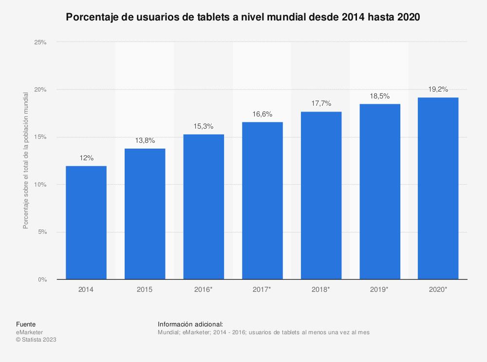 Estadística: Porcentaje de usuarios de tablets a nivel mundial desde 2014 hasta 2020 | Statista