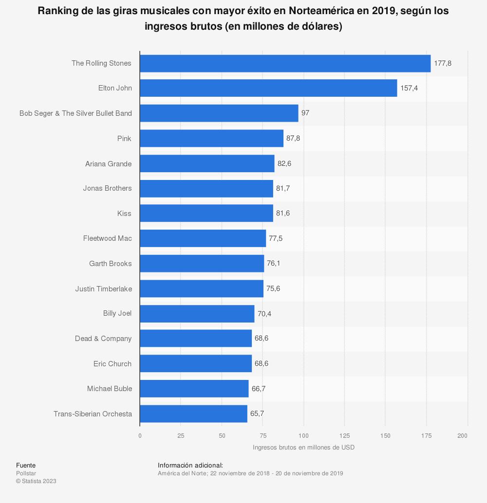 Estadística: Ranking de las giras musicales con mayor éxito en Norteamérica en 2019, según los ingresos brutos (en millones de dólares) | Statista