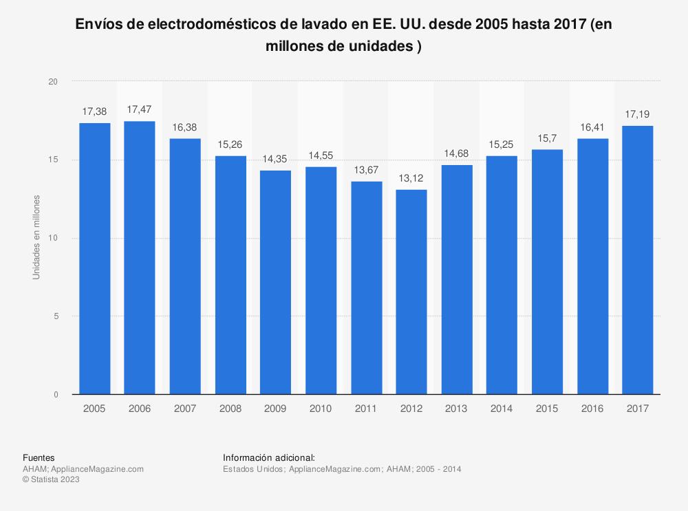 Estadística: Envíos de  electrodomésticos de lavado en EE.UU. desde 2005 hasta 2017 (en millones de unidades ) | Statista