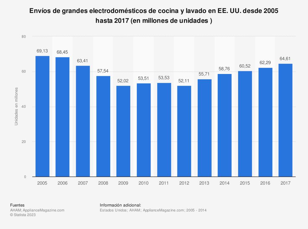 Estadística: Envíos de grandes  electrodomésticos de cocina y lavado en EE.UU. desde 2005 hasta 2017 (en millones de unidades ) | Statista