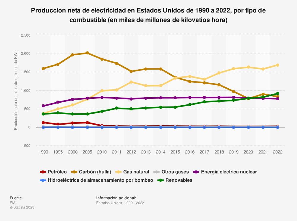 Estadística: Producción neta de electricidad en Estados Unidos de 1990 a 2018, por tipo de combustible (en miles de millones de kilovatios hora) | Statista