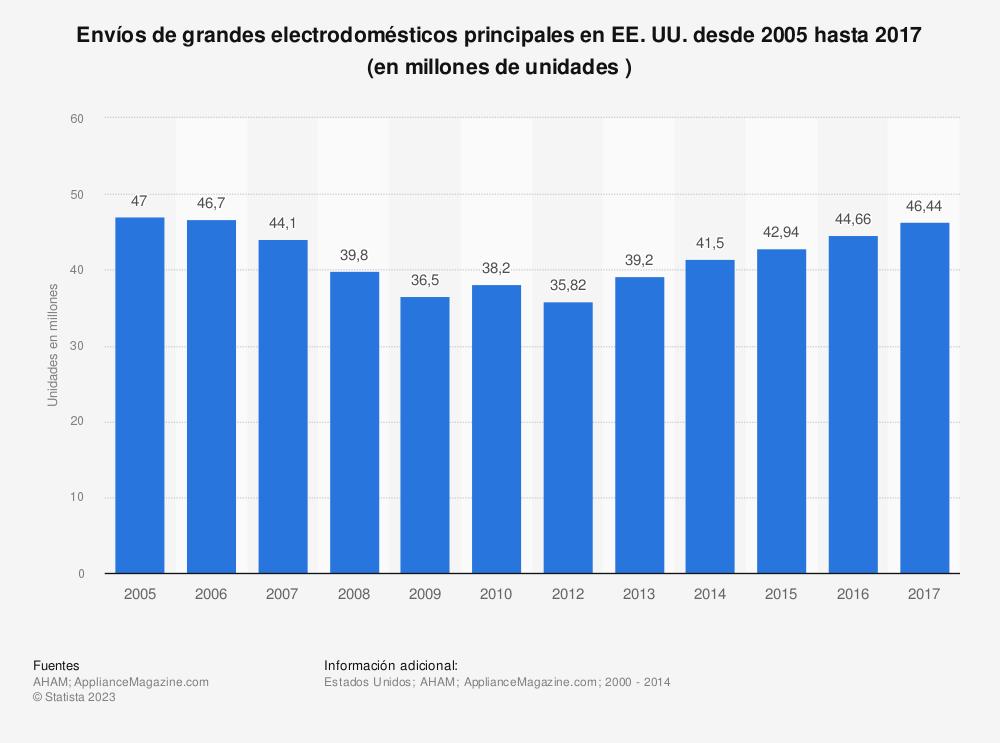 Estadística: Envíos de grandes  electrodomésticos principales en EE.UU. desde 2005 hasta 2017 (en millones de unidades ) | Statista
