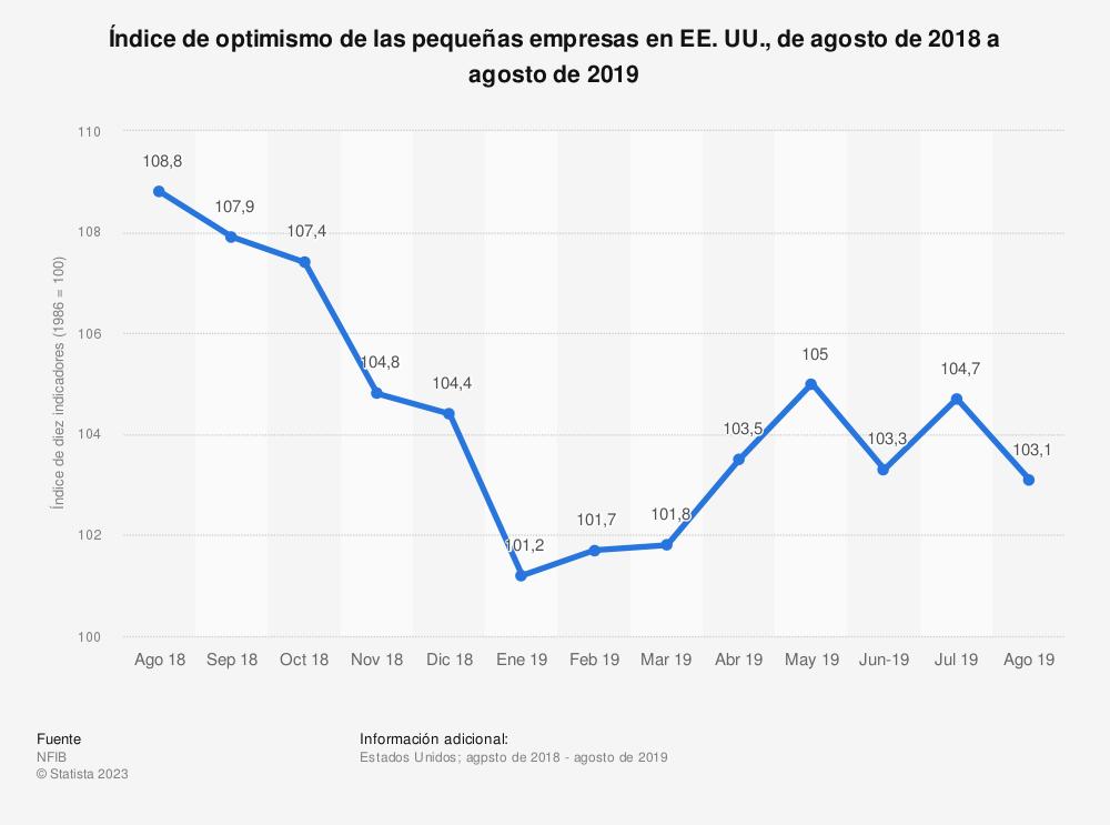Estadística: Índice de optimismo de las pequeñas empresas en EE.UU., de agosto de 2018 a agosto de 2019 | Statista