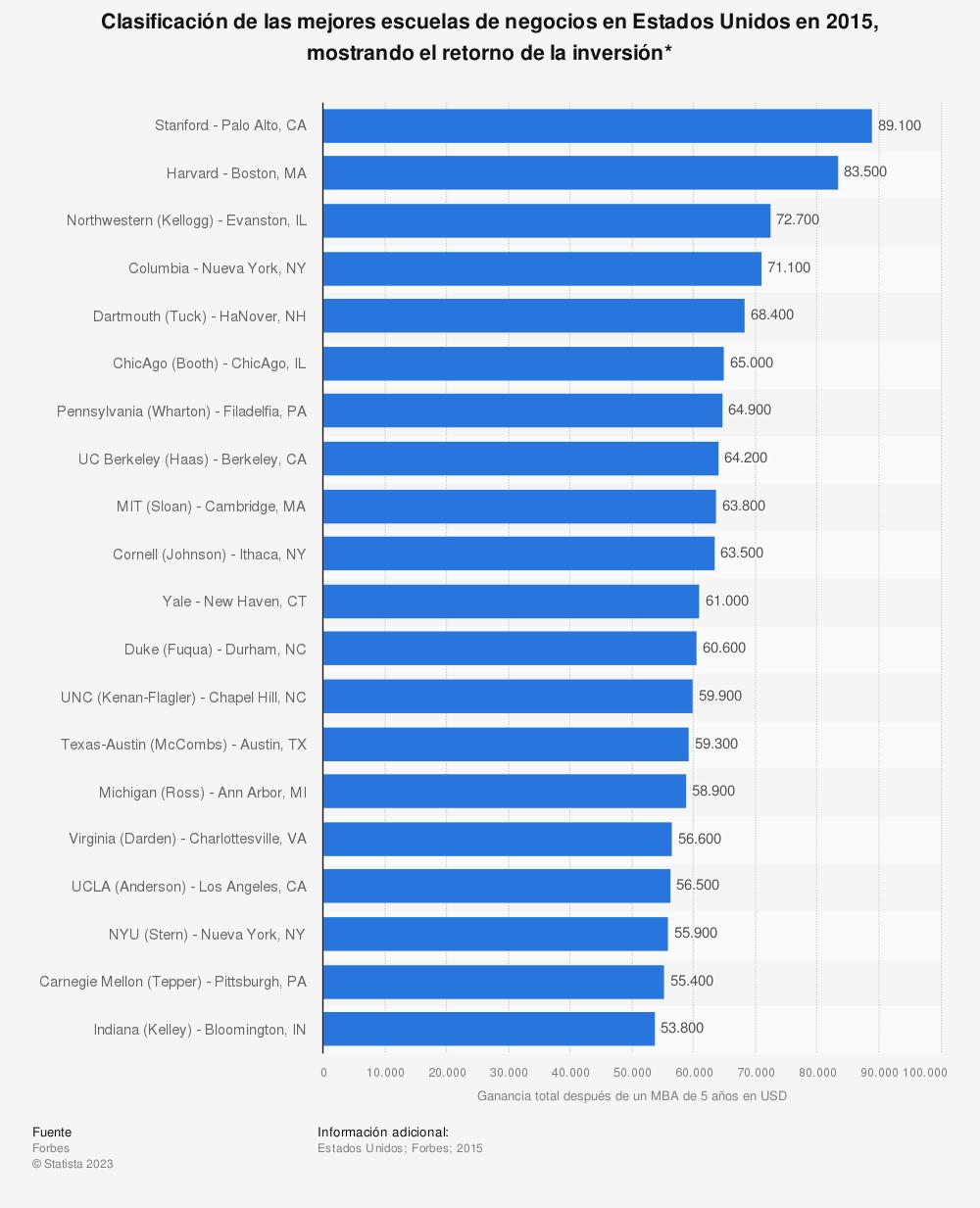 Estadística: Clasificación de las mejores escuelas de negocios en Estados Unidos en 2015, mostrando el retorno de la inversión* | Statista