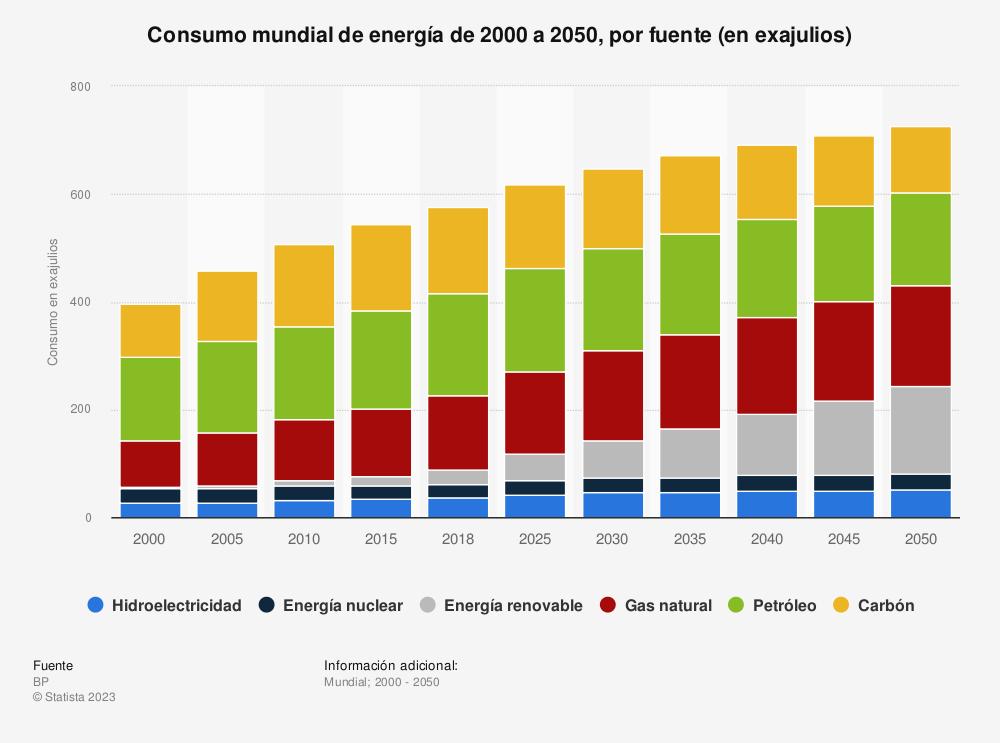 Estadística: Consumo mundial de energía de 1990 a 2040, por fuente (en millones de toneladas equivalentes de petróleo) | Statista