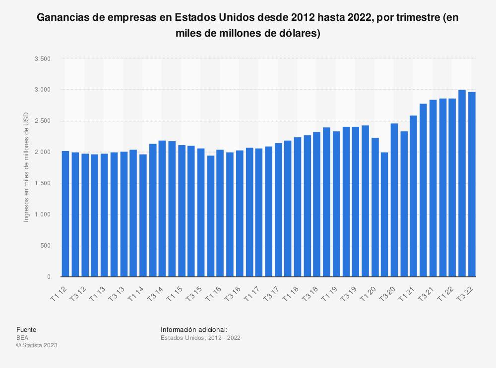 Estadística: Ganancias de empresas en Estados Unidos desde 2012 hasta 2019, por trimestre (en miles de millones de USD) | Statista