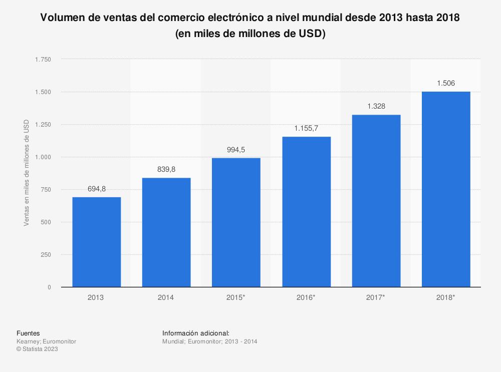 Estadística: Volumen de ventas del comercio electrónico a nivel mundial desde 2013 hasta 2018 (en miles de millones de USD) | Statista