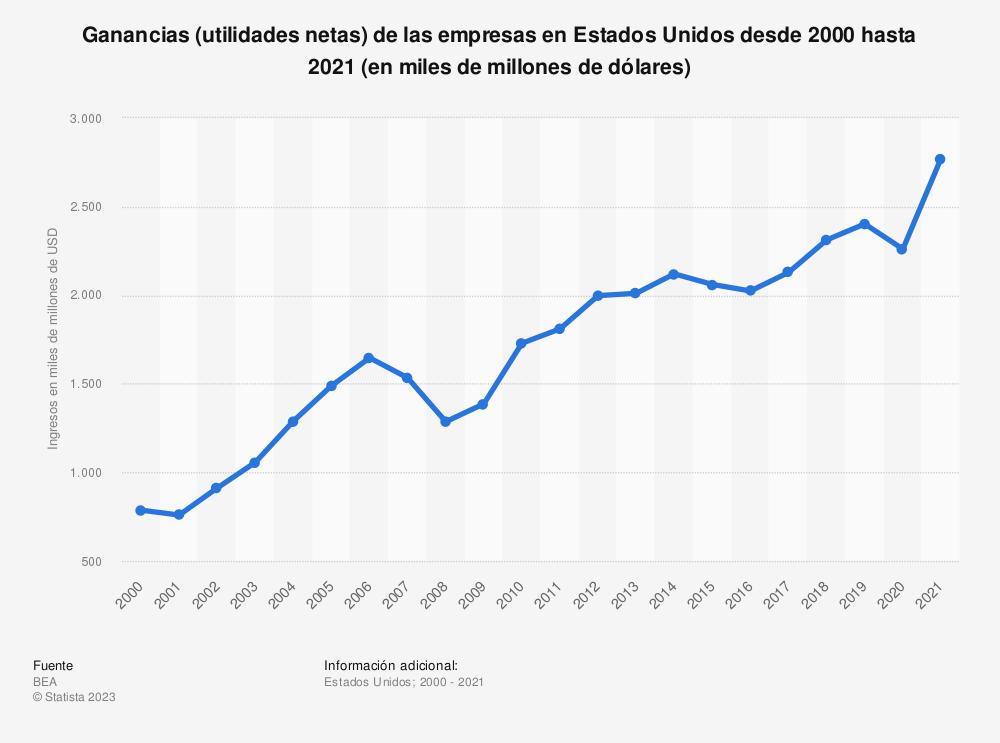 Estadística: Ganancias de empresas en Estados Unidos desde 2000 hasta 2019 (en miles de millones de dólares) | Statista