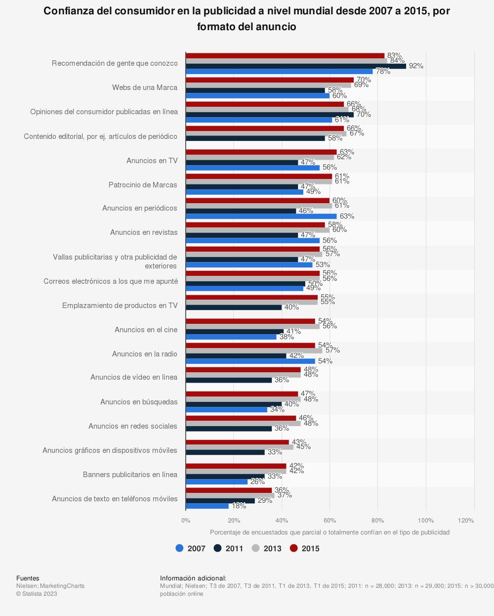 Estadística: Confianza del consumidor en la publicidad a nivel mundial desde 2007 a 2015, por formato del anuncio | Statista
