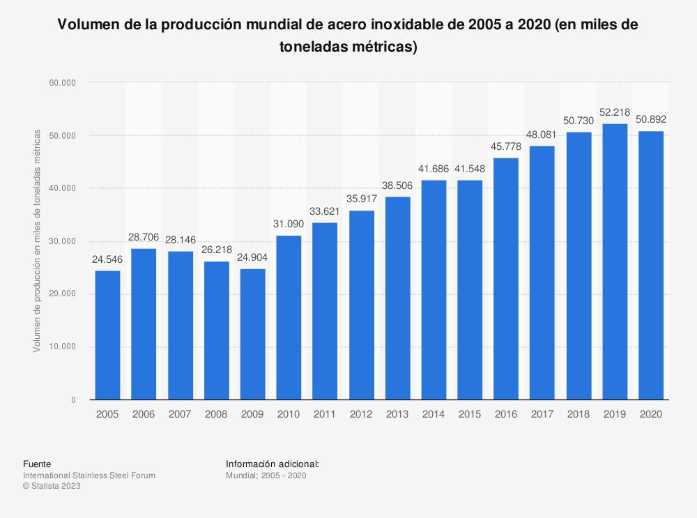 Estadística: Volumen de la producción mundial de acero inoxidable de 2005 a 2018 (en miles de toneladas métricas) | Statista