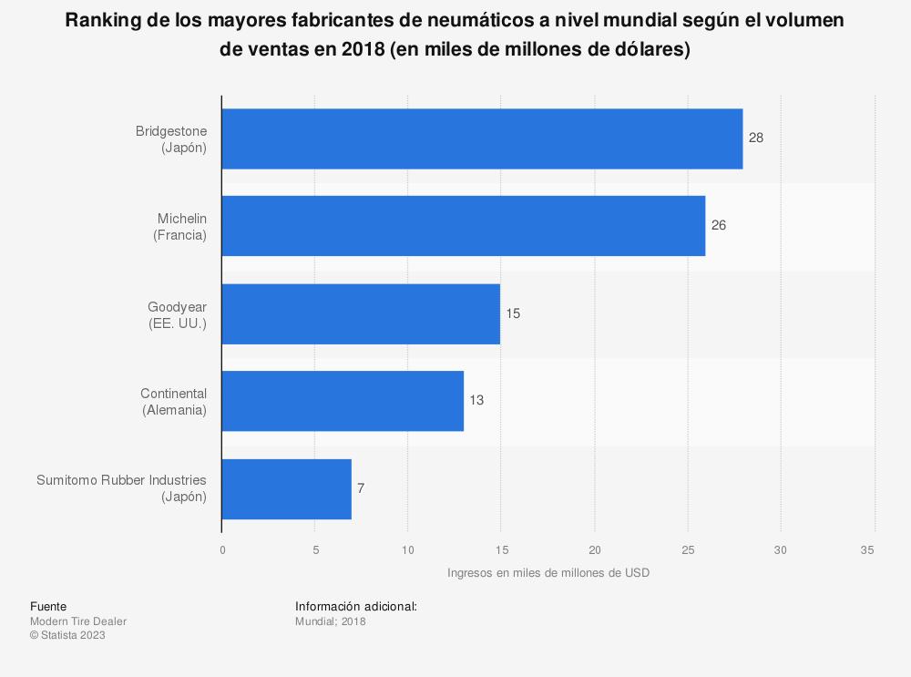 Estadística: Ranking de los mayores fabricantes de neumáticos a nivel mundial según el volumen de ventas en 2018 (en miles de millones de dólares) | Statista