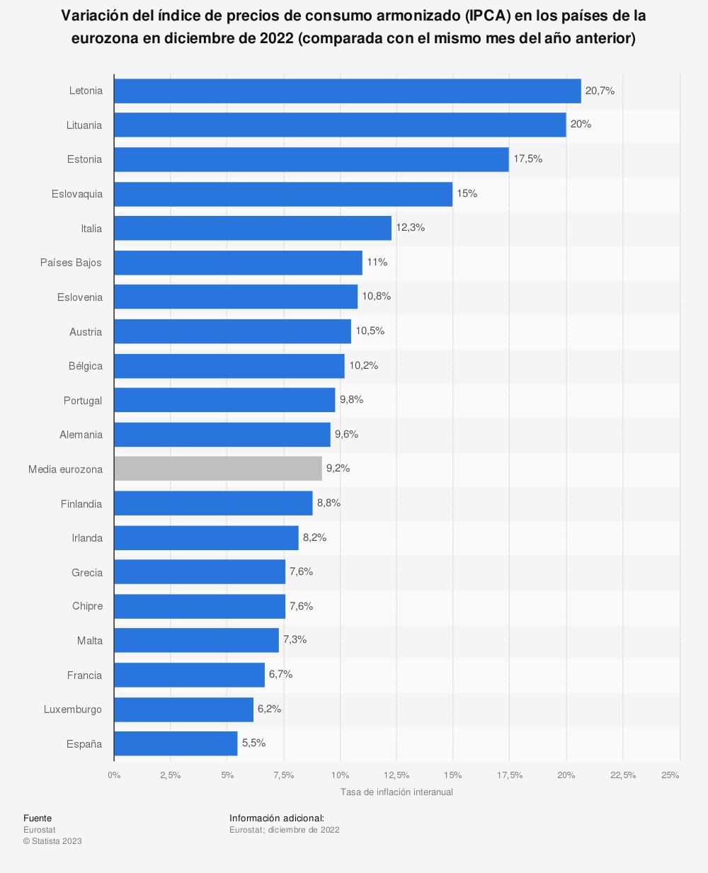 Estadística: Tasa de inflación en los países de la zona euro en agosto de 2020 (comparada con el mismo mes del año anterior) | Statista