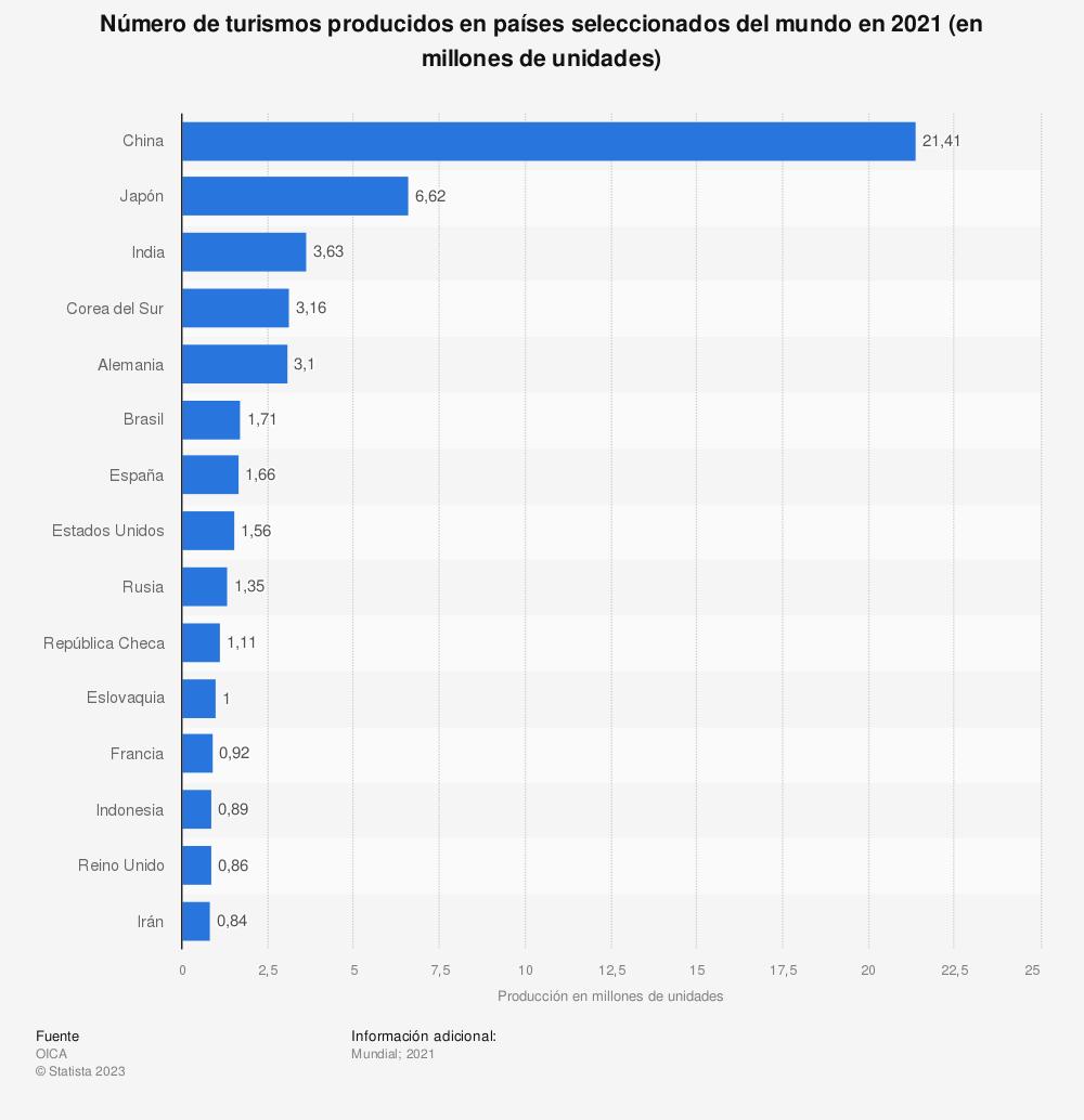 Estadística: Número de turismos producidos en países seleccionados del mundo en 2019 (en millones de unidades) | Statista