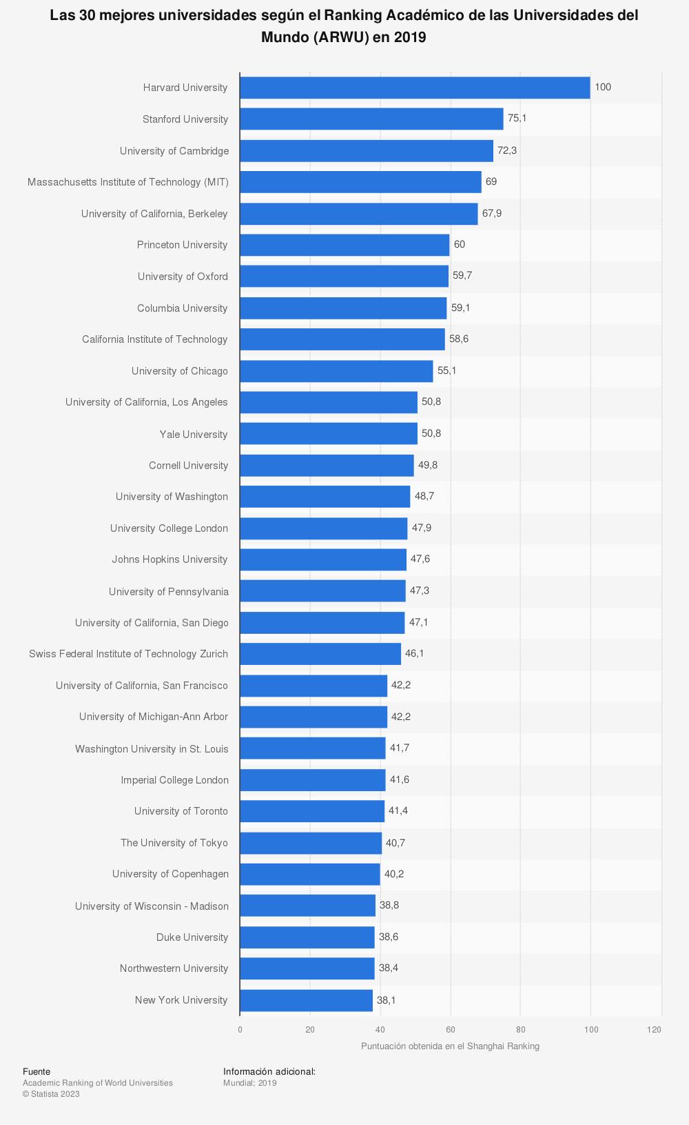 Estadística: Las 30 mejores universidades según el Ranking Académico de las Universidades del Mundo (ARWU) en 2019  | Statista