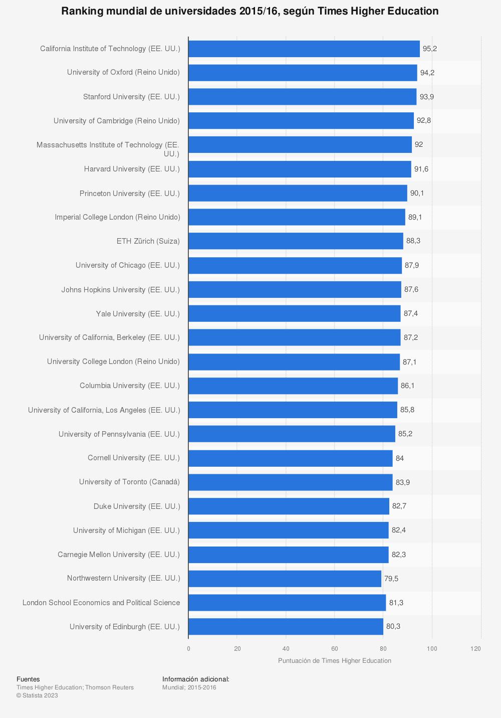 Estadística: Ranking mundial de universidades 2015/16, según Times Higher Education | Statista