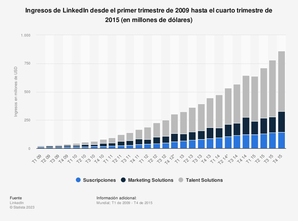 Estadística: Ingresos de LinkedIn desde el primer trimestre de 2009 hasta el cuarto trimestre de 2015 (en millones de dólares) | Statista