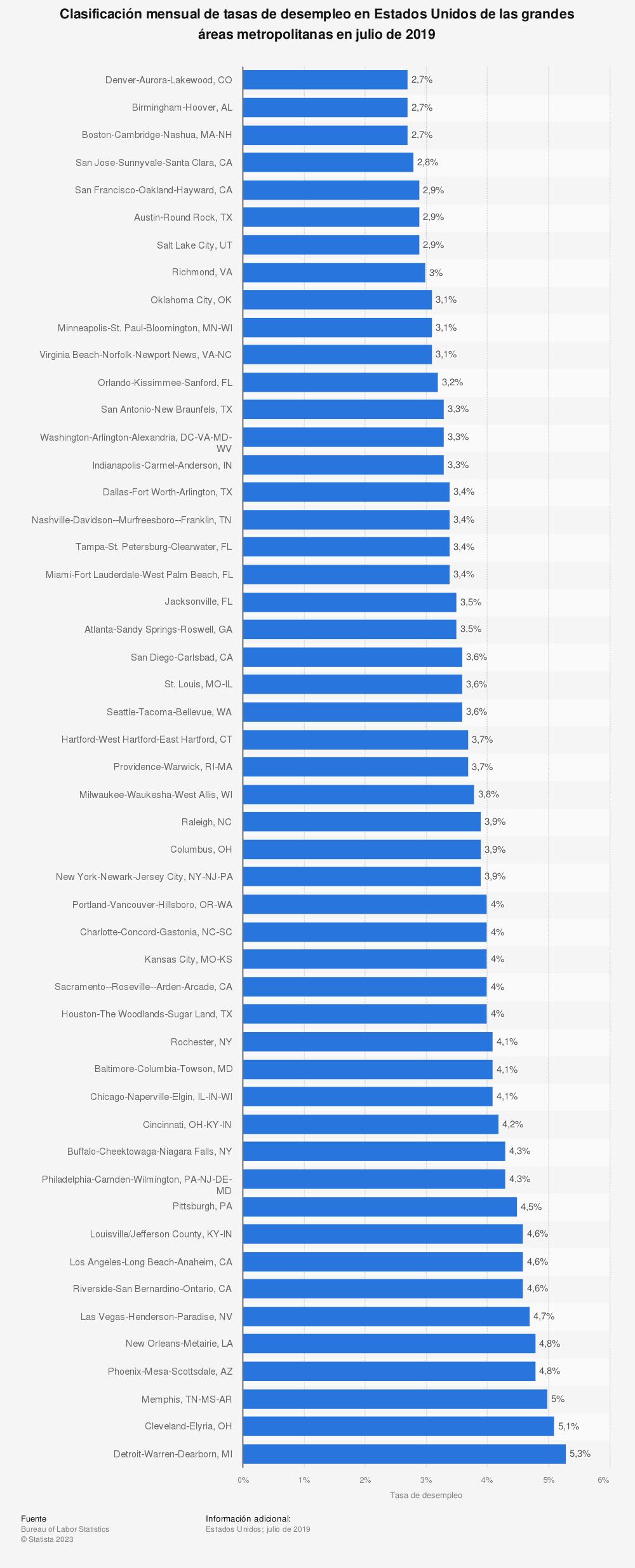 Estadística: Clasificación mensual de tasas de desempleo en Estados Unidos de las grandes áreas metropolitanas en julio de 2019 | Statista