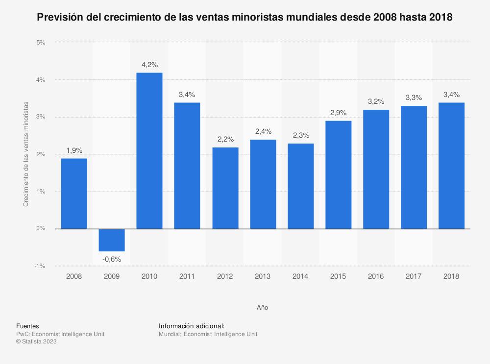 Estadística: Previsión del crecimiento de las ventas minoristas mundiales desde 2008 hasta 2018 | Statista
