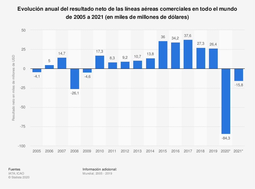 Estadística: Evolución anual del resultado neto de las líneas aéreas comerciales en todo el mundo de 2005 a 2021 (en miles de millones de dólares) | Statista