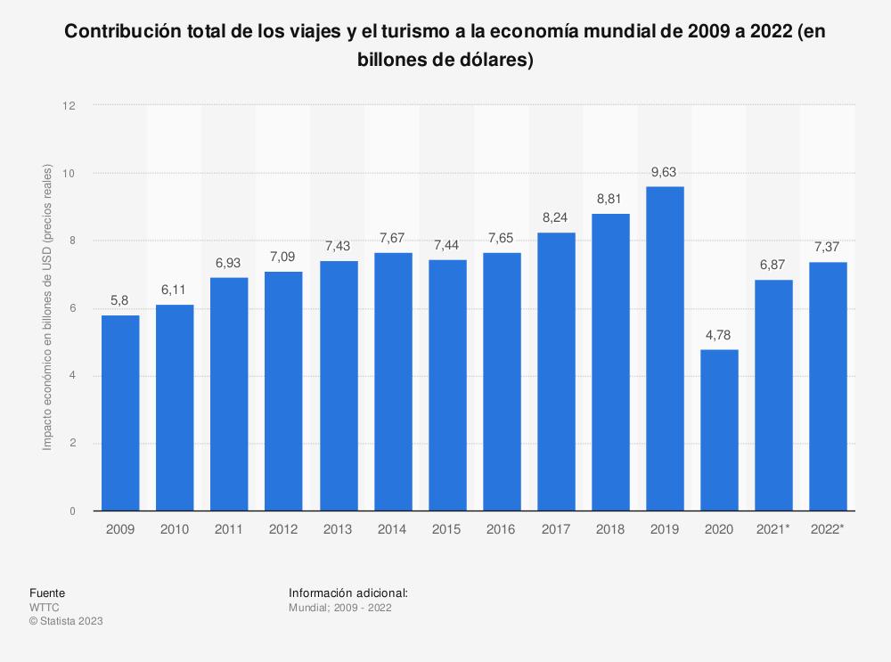 Estadística: Contribución directa y total de los viajes y el turismo a la economía mundial de 2009 a 2019 (en billones de dólares)   Statista