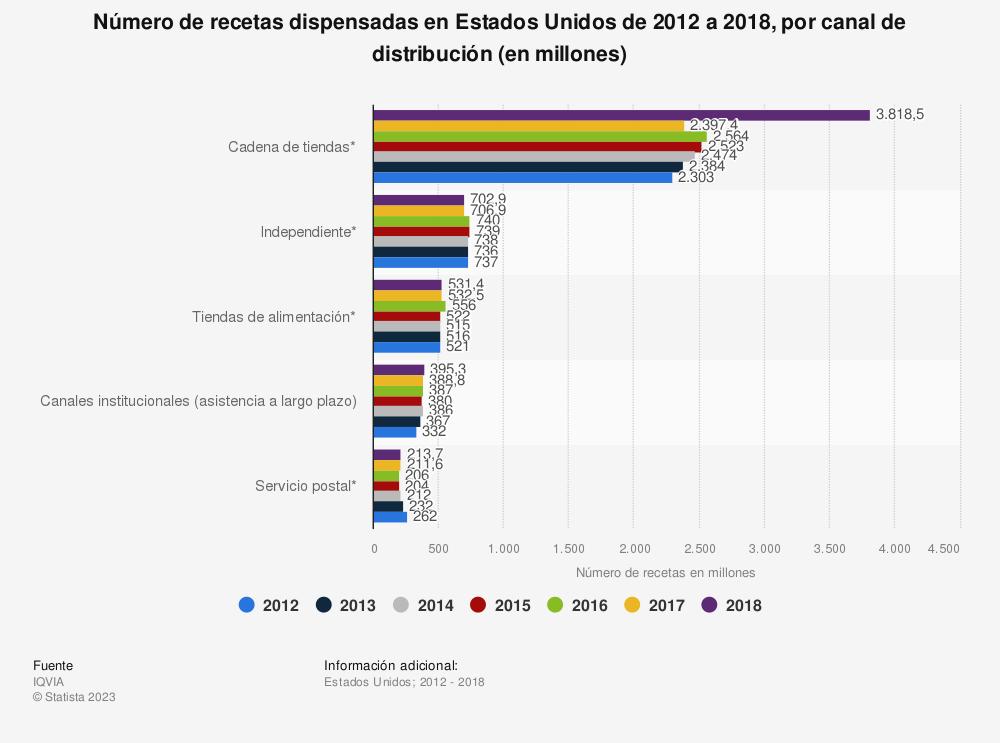 Estadística: Número de recetas dispensadas en Estados Unidos de 2012 a 2018, por canal de distribución (en millones) | Statista