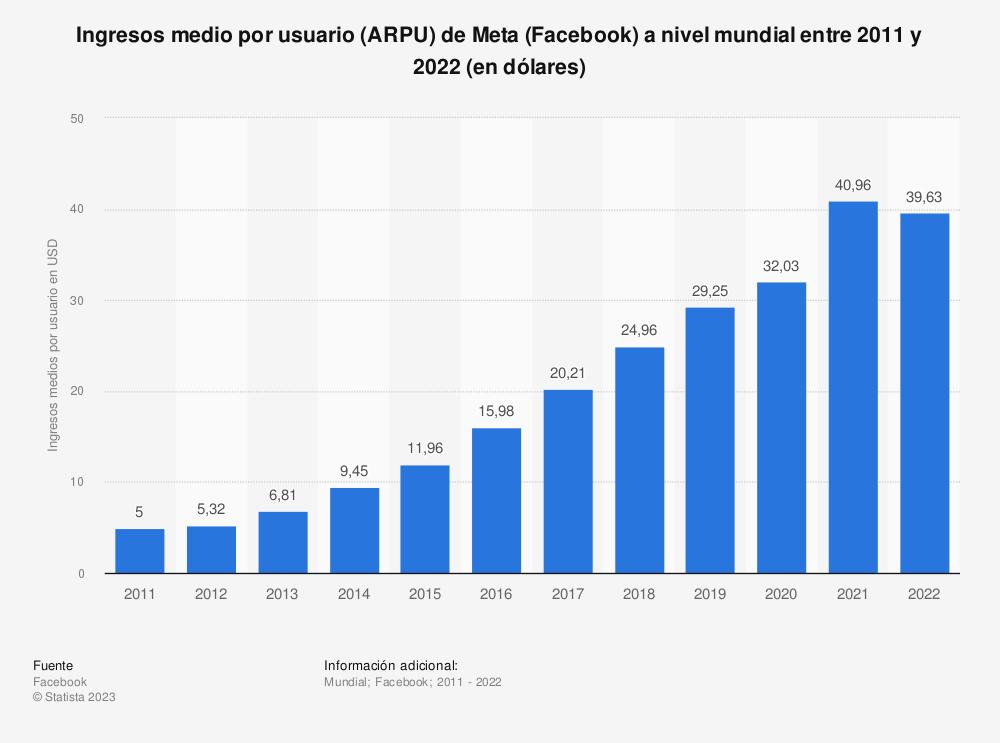 Estadística: Evolución de los ingresos por usuario de Facebook a nivel mundial entre 2011 y 2018 (en dólares) | Statista