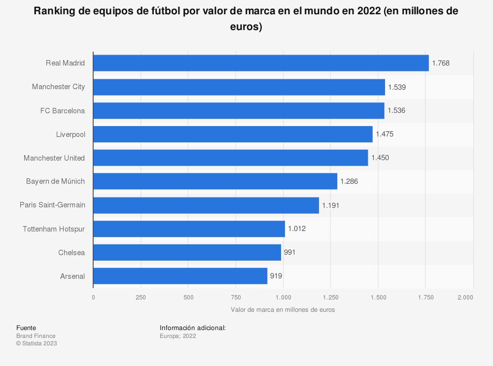 Estadística: Ranking de equipos de fútbol por valor de marca en el mundo en 2020 (en millones de euros) | Statista