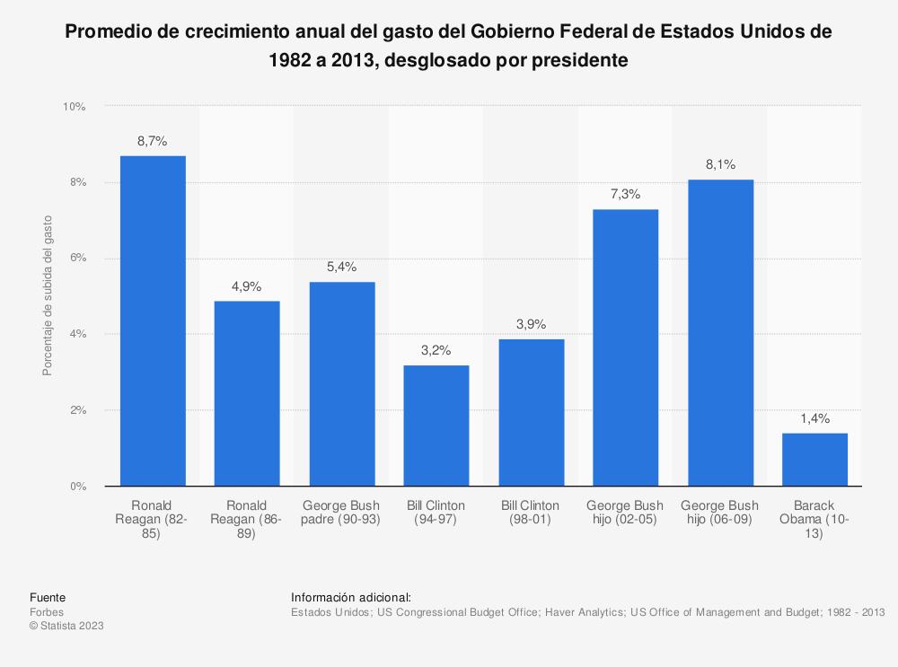 Estadística: Promedio de crecimiento anual del gasto del Gobierno Federal de Estados Unidos de 1982 a 2013, desglosado por presidente | Statista