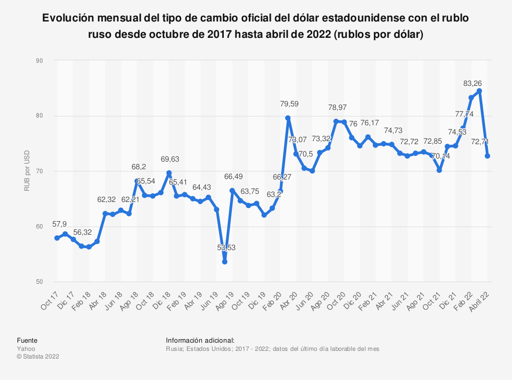 Estadística: Evolución mensual del tipo de cambio oficial del dólar estadounidense con el rublo ruso desde diciembre de 2015 hasta diciembre de 2016 (rublos por dólar) | Statista
