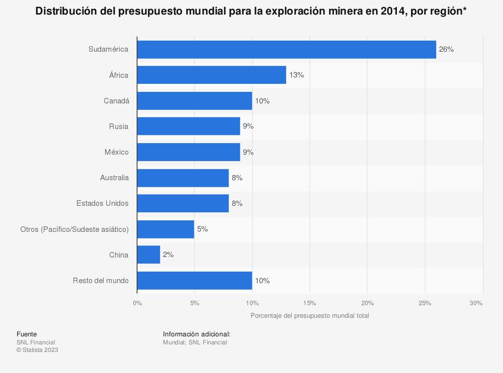 Estadística: Distribución del presupuesto mundial para la exploración minera en 2014, por región* | Statista