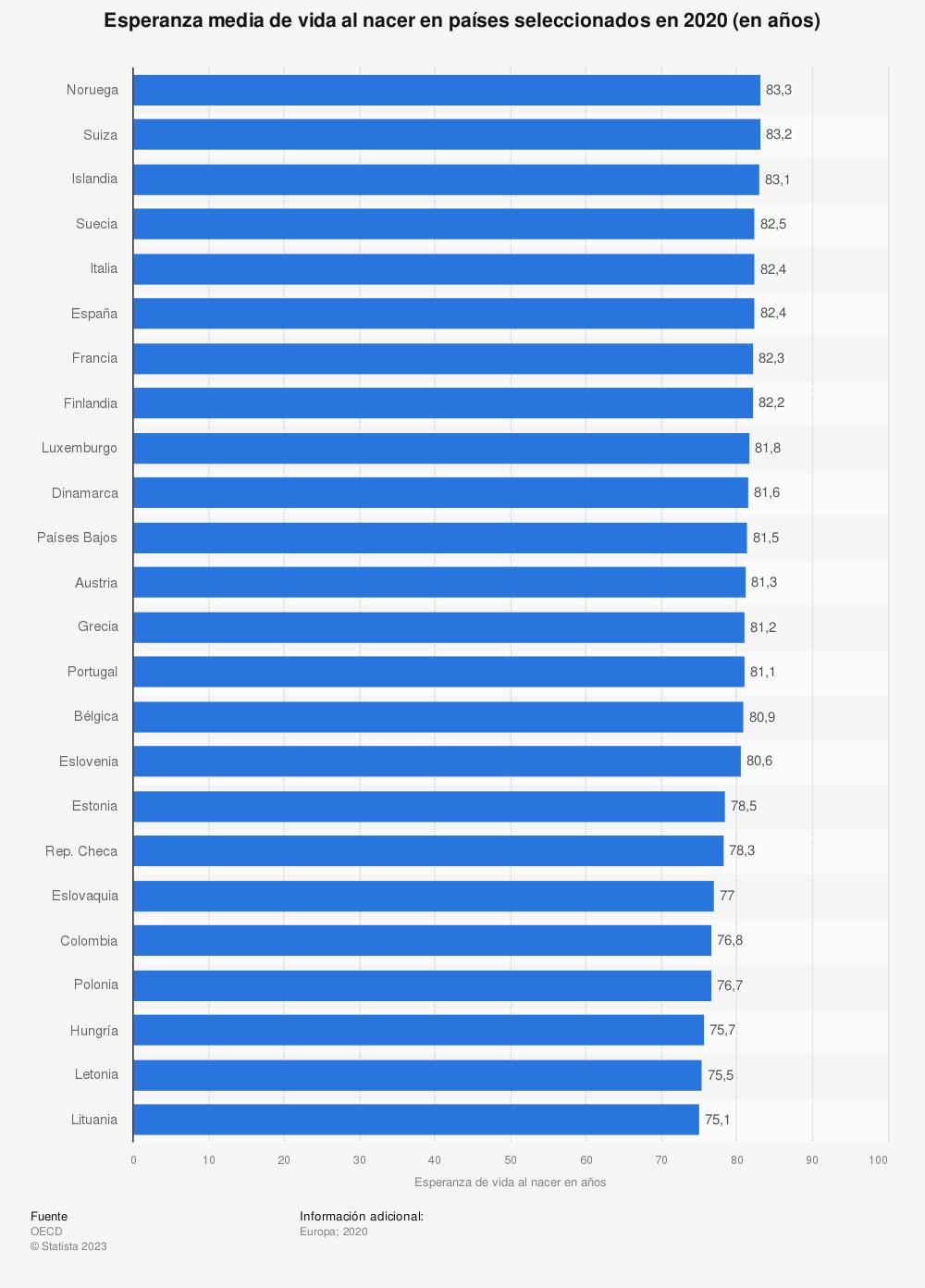Estadística: Esperanza media de vida al nacer en países seleccionados en 2017 (en años) | Statista