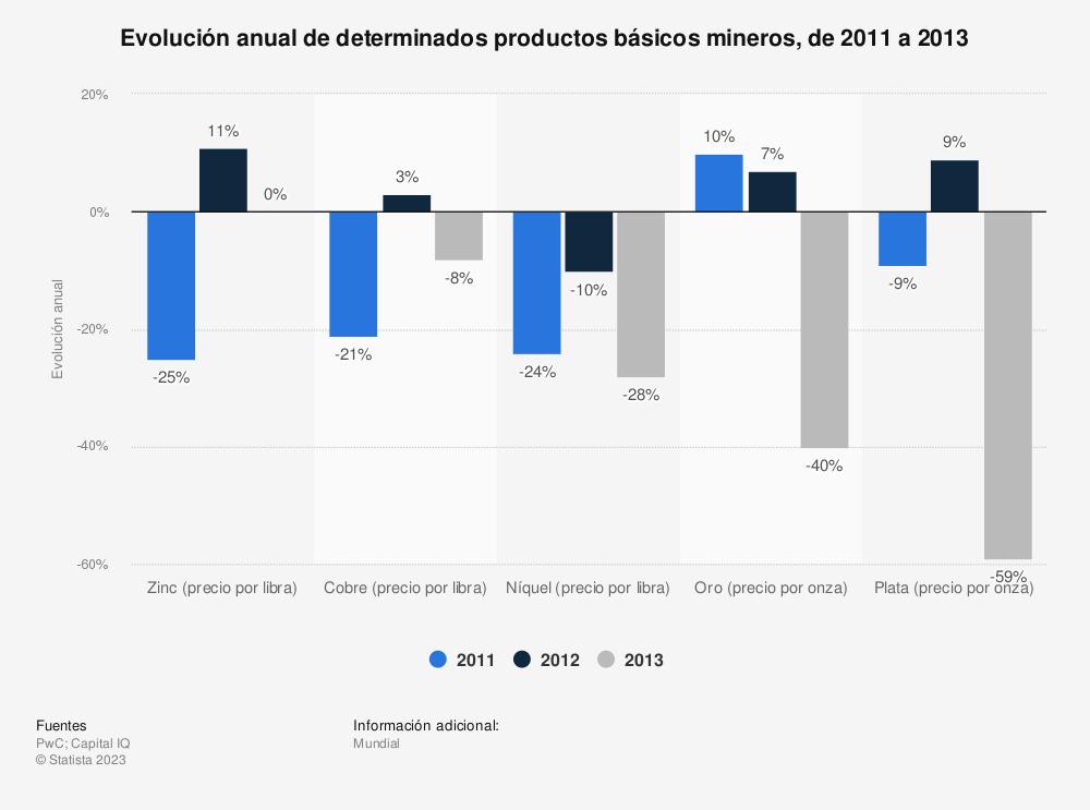 Estadística: Evolución anual de determinados productos básicos mineros, de 2011 a 2013 | Statista