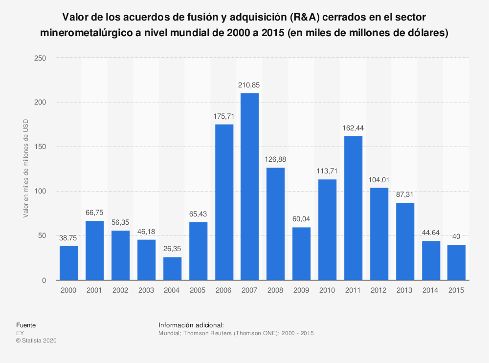 Estadística: Valor de los acuerdos de fusión y adquisición (R&A) cerrados en el sector minerometalúrgico a nivel mundial de 2000 a 2015 (en miles de millones de dólares) | Statista