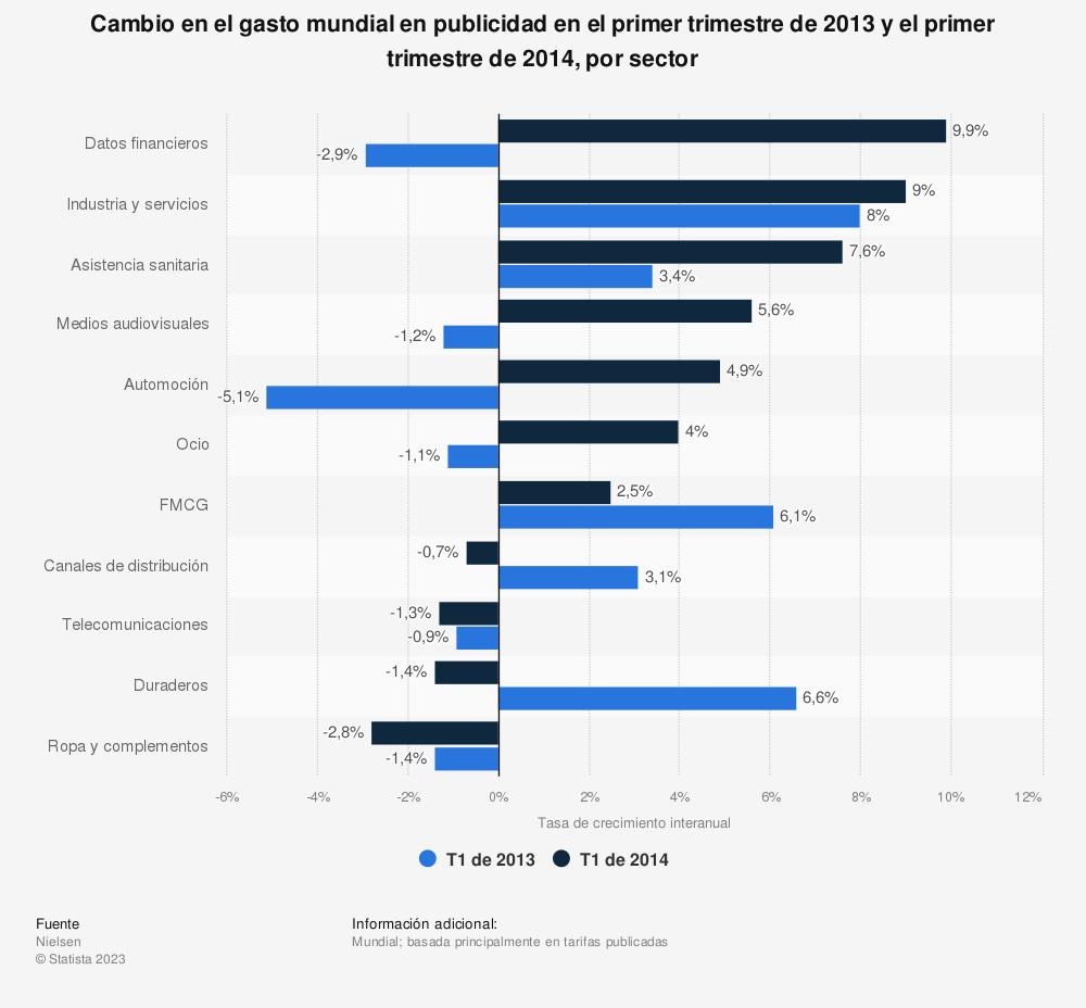 Estadística: Cambio en el gasto mundial en publicidad en el primer trimestre de 2013 y el primer trimestre de 2014, por sector | Statista