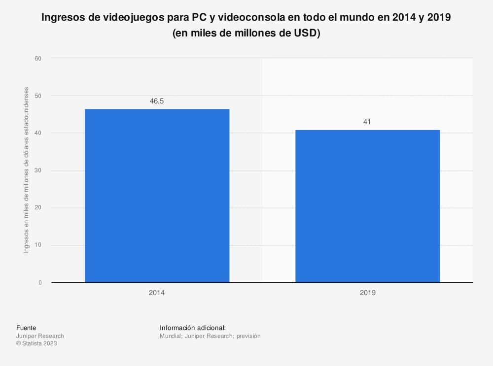 Estadística: Ingresos de videojuegos para PC y videoconsola en todo el mundo en 2014 y 2019 (en miles de millones de USD) | Statista