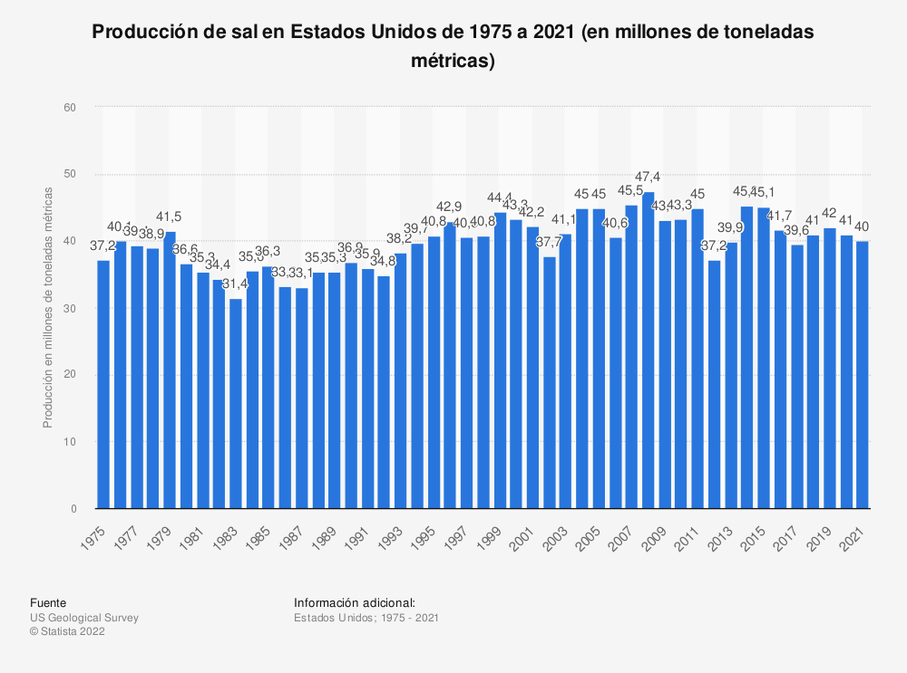Estadística: Producción de sal en Estados Unidos de 1975 a 2019 (en millones de toneladas métricas) | Statista