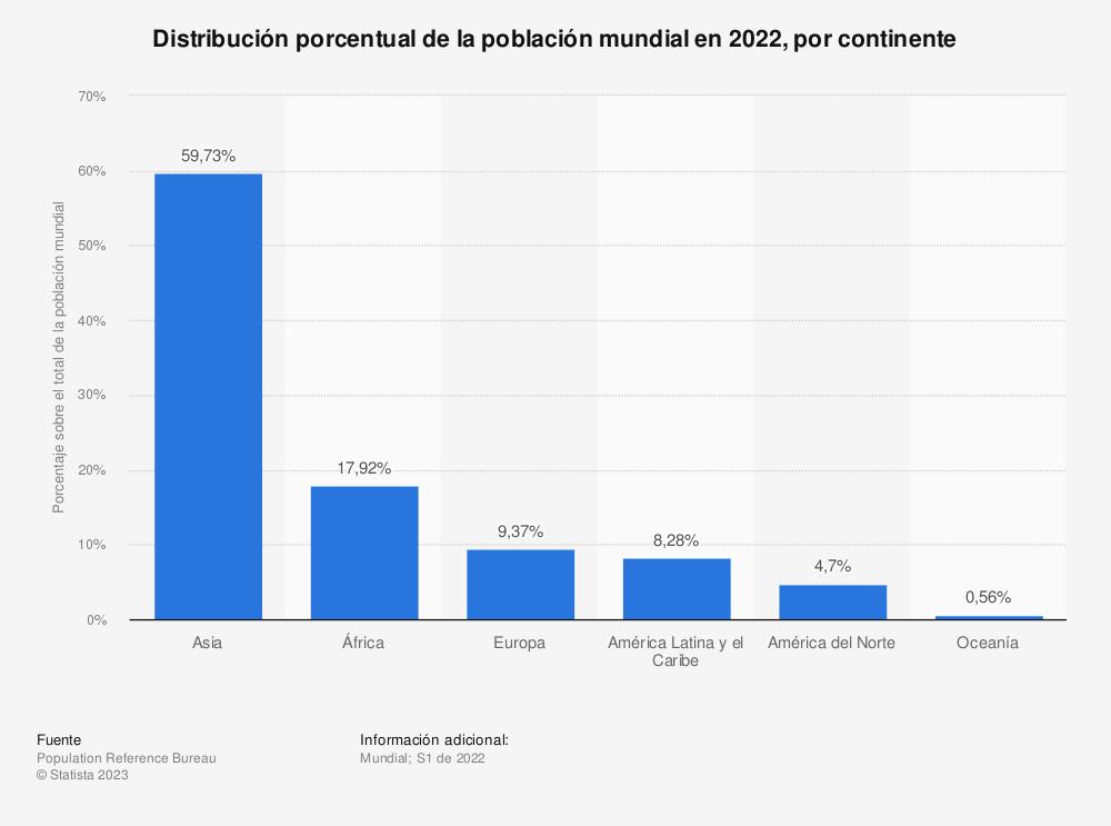 Estadística: Distribución de la población mundial en 2015, por continente | Statista
