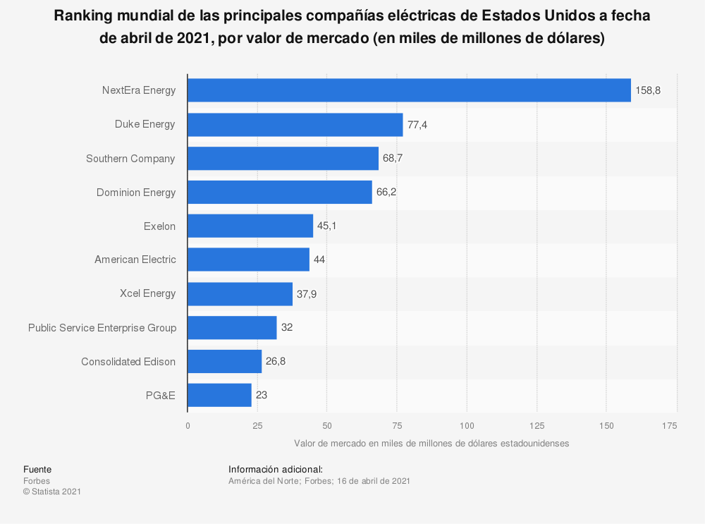 Estadística: Ranking mundial de las principales compañías eléctricas de Estados Unidos a fecha de abril de 2019, por valor de mercado (en miles de millones de dólares) | Statista