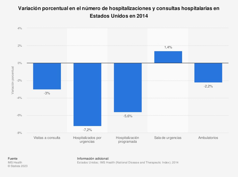 Estadística: Variación porcentual en el número de hospitalizaciones y consultas hospitalarias en Estados Unidos en 2014 | Statista