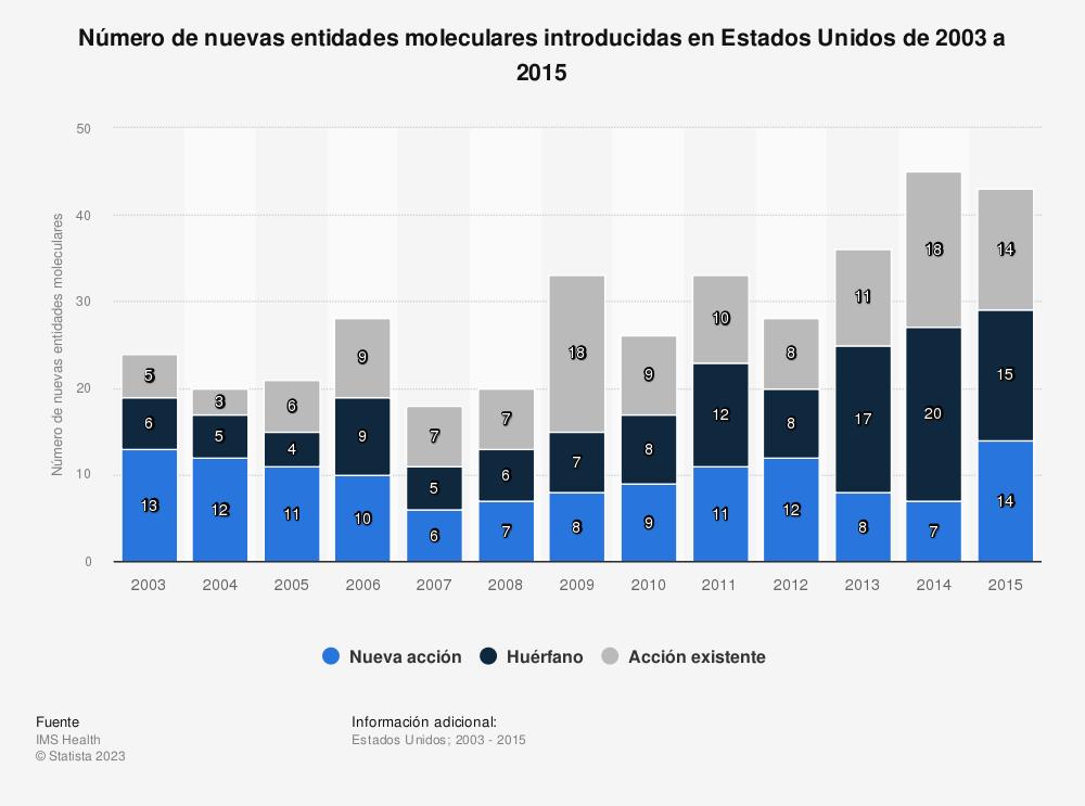 Estadística: Número de nuevas entidades moleculares introducidas en Estados Unidos de 2003 a 2015 | Statista