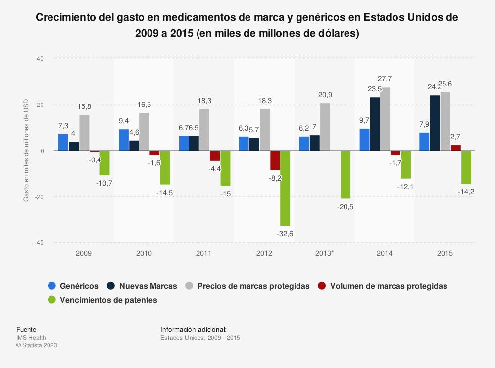 Estadística: Crecimiento del gasto en medicamentos de marca y genéricos en Estados Unidos de 2009 a 2015 (en miles de millones de dólares) | Statista